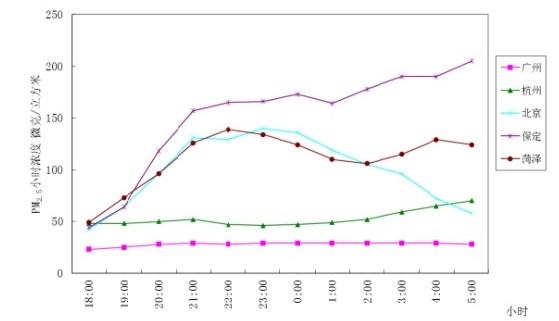 环境保护部通报全国城市空气质量状况(图1)